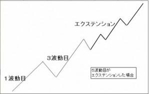 エリオット波動のイレギュラーパターン「エクステンション」